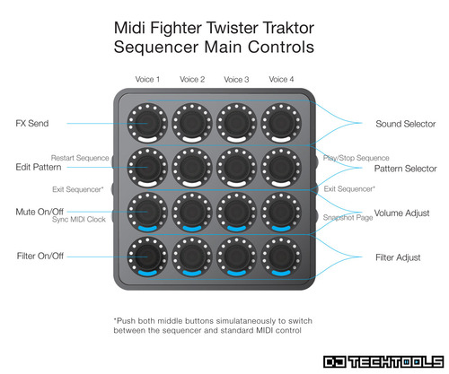 Midi_fighter_twister_traktor_sequencer_mapping_image_1v3