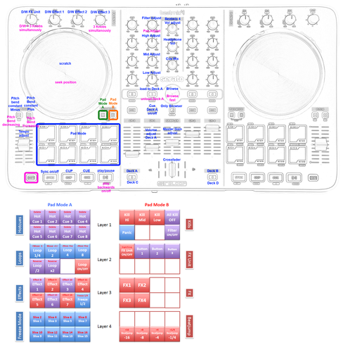 DJ TechTools - 2 Deck full controll with Pad Mode layers ver01